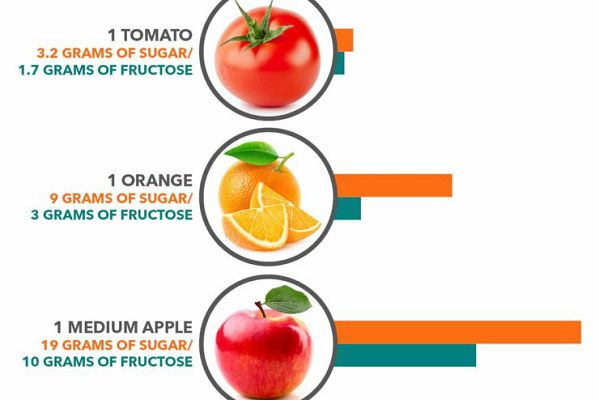 томат апельсин яблоко